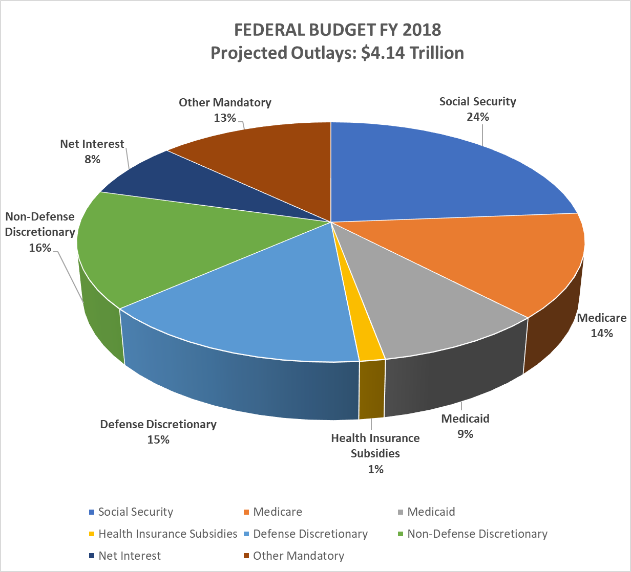 Federal Budget Overview Appropriations